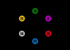 Nen_Types_Diagram.png